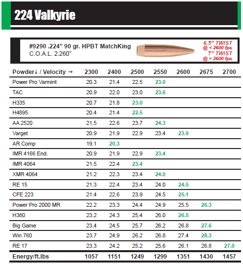 Savage Shooters - Sierra Bullets Updated 224 Valkyrie Data