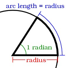Fig 1--A Radian (Rad) is the angle formed by the two sub tensions